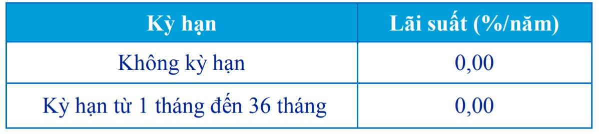 Lãi suất huy động USD ACB