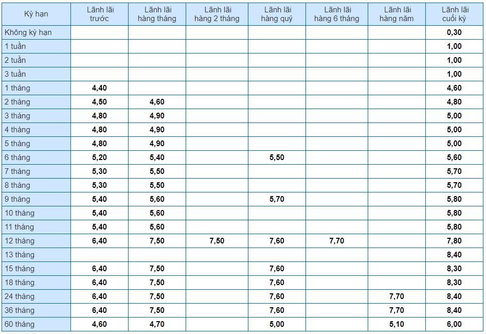 Lãi suất tiết kiệm - Tiền gửi cá nhân
