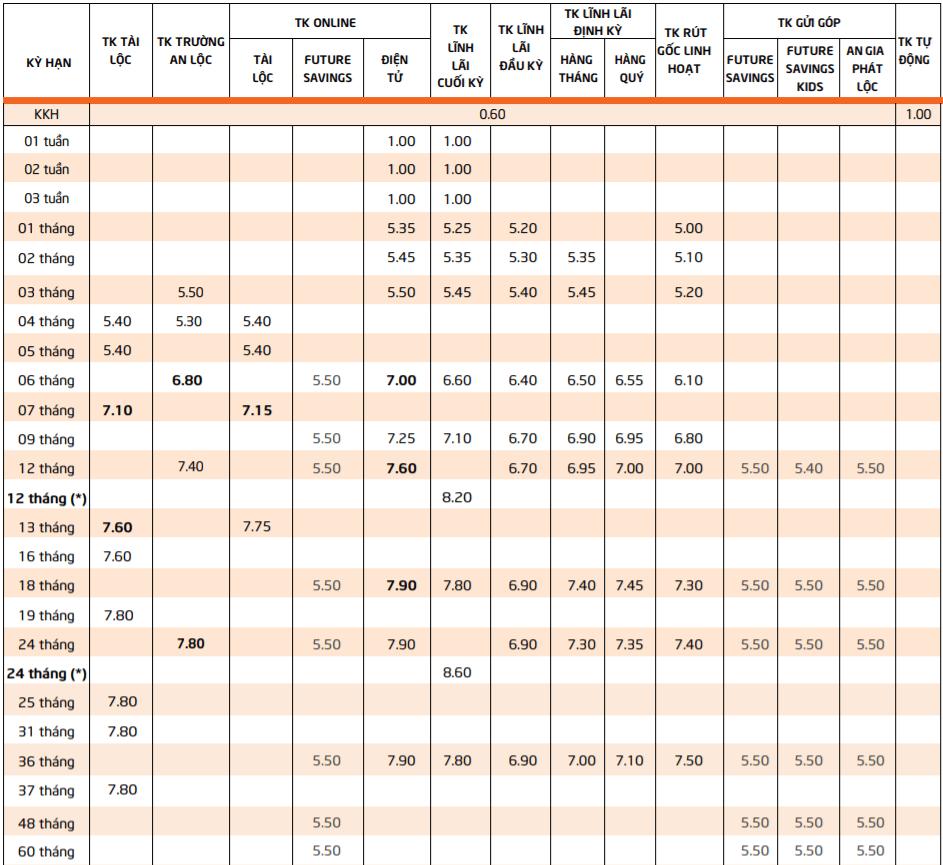 Lãi suất tiền gửi dành cho khách hàng cá nhân Ngân hàng TPBank