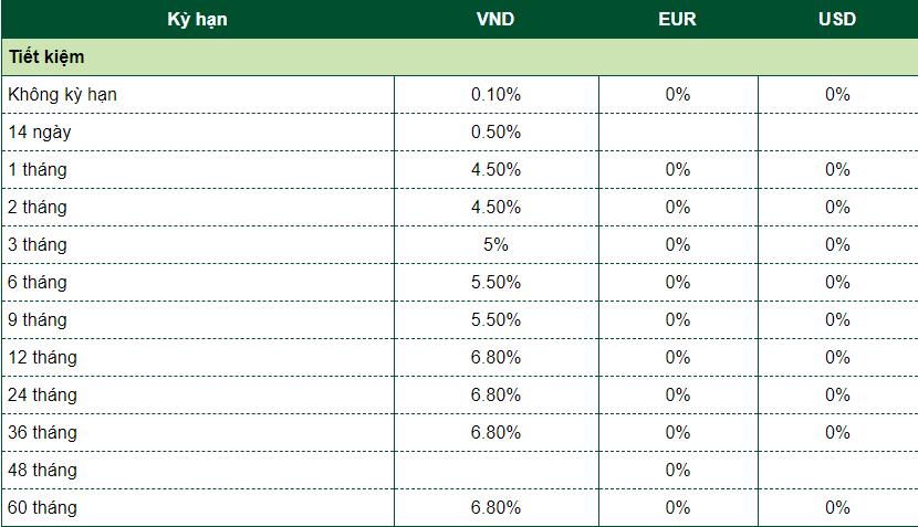 Lãi suất dành cho khách hàng cá nhân Khu vực TP.HCM Ngân hàng Vietcombank
