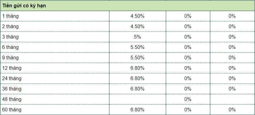 Lãi suất dành cho khách hàng cá nhân Khu vực TP.HCM Ngân hàng Vietcombank 1