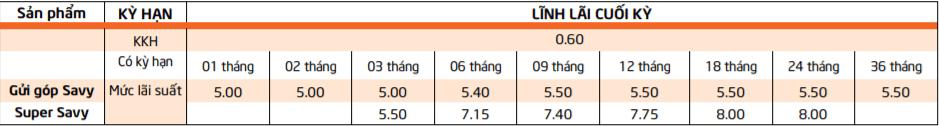 Lãi suất tiết kiệm Savy