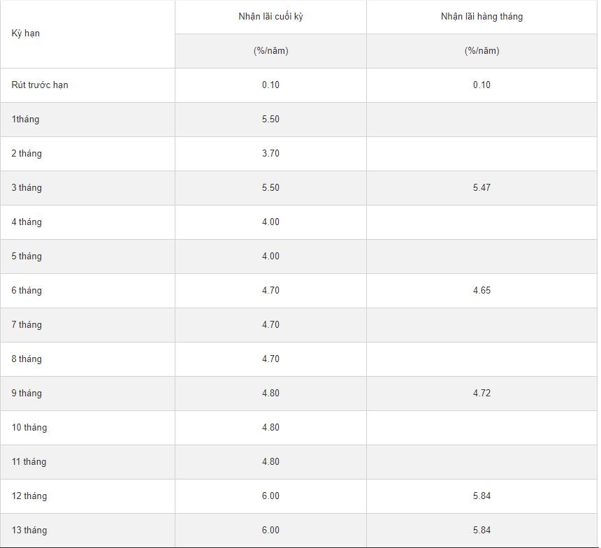 Tiết kiệm có kỳ hạn trực tuyến - Ngân hàng Hongleong