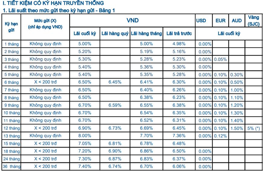 LÃI SUẤT HUY ĐỘNG - KHÁCH HÀNG CÁ NHÂN Ngân hàng Sacombank