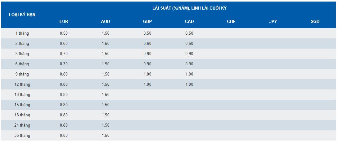 Lãi suất Ngoại Tệ khác Ngân hàng SCB