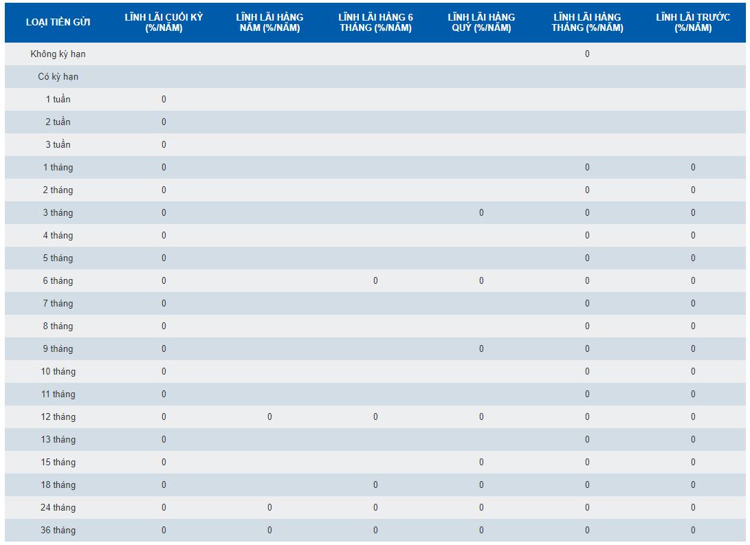 Lãi suất Tiền gửi thông thường USD Ngân hàng SCB