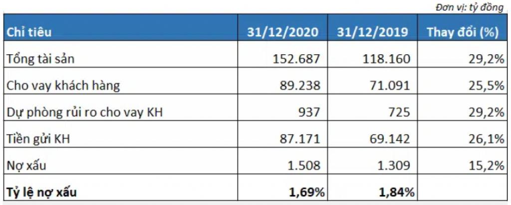 Tổng tài sản OCB tăng gần 30%, lãi trước thuế vượt 4.400 tỷ đồng trong năm 2020