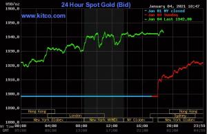Giá vàng thế giới tăng hàng chục USD một phiên
