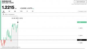 Diễn biến tỷ giá EUR/USD trong ngày hôm nay
