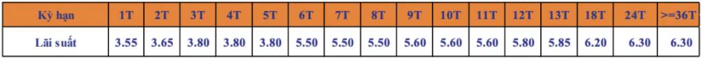 Lãi suất Ngân hàng SHB tháng 2/2021 cao nhất là bao nhiêu?