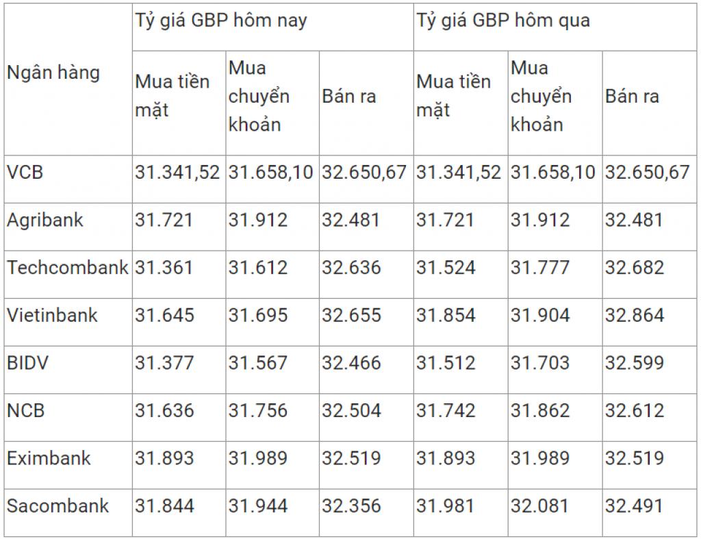 Tỷ giá ngoại tệ ngày 27/2 giảm mạnh tại một số ngân hàng