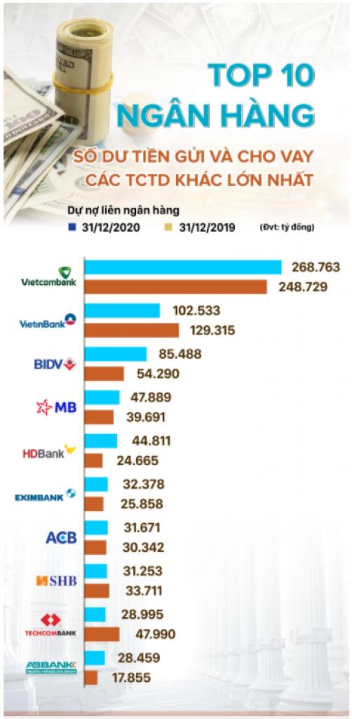 Nhà băng nào đang là chủ nợ lớn nhất trên thị trường liên ngân hàng?