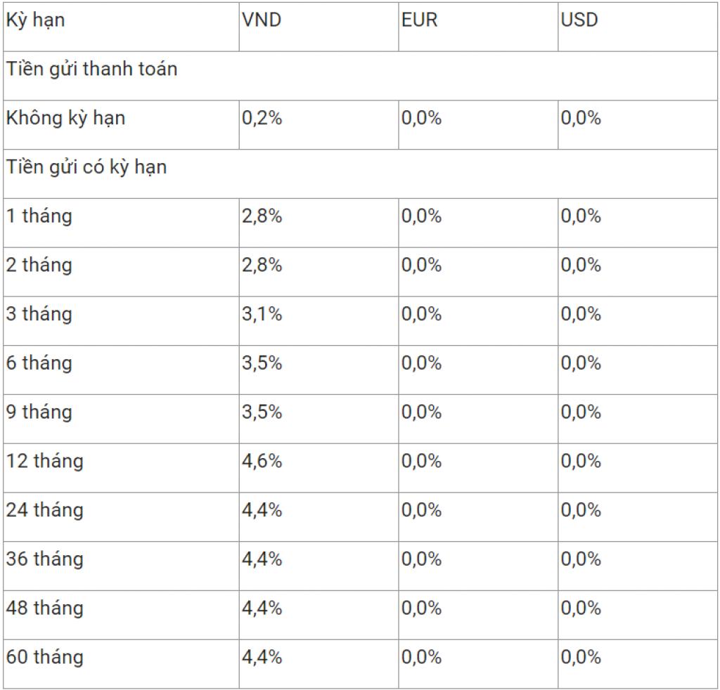 Lãi suất ngân hàng Vietcombank 3/2021 mới nhất